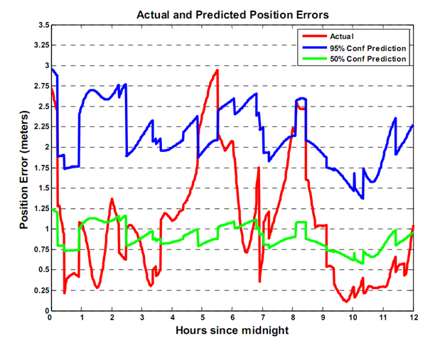 Actual and Predicted Position Errors
