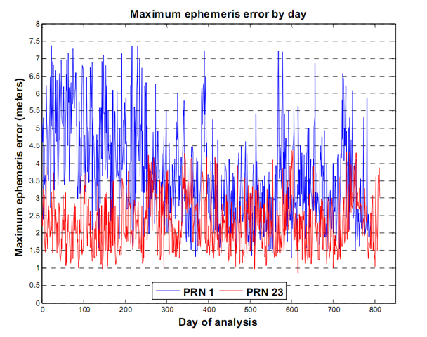 Maximum ephemeris error by day